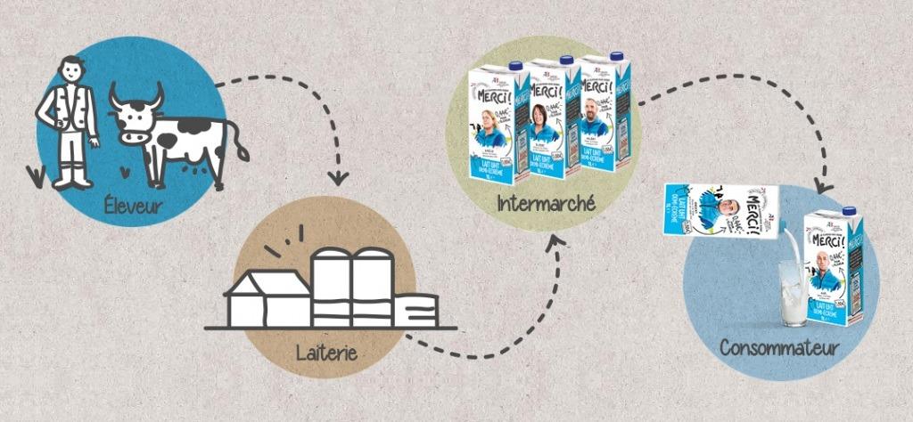 Agromousquetaires et Intermarché soutiennent la filière laitière française