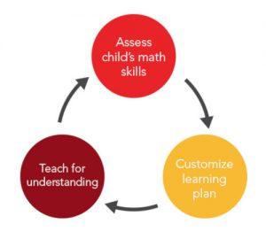 La méthode Mathnasium s'appuie sur trois étapes clés