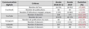 Bilan digital L'Onglerie 2019 - réseau sociaux