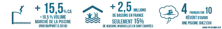 Chiffres marché de la piscine (source FPP automne 2019)