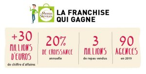 Franchise Les Menus Services en chiffres