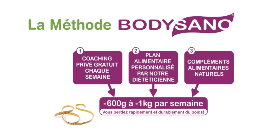 Ouvrir son centre d'amincissement franchisé BodySano