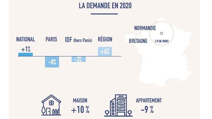 Franchise Laforêt : Lumière sur le marché immobilier en 2020