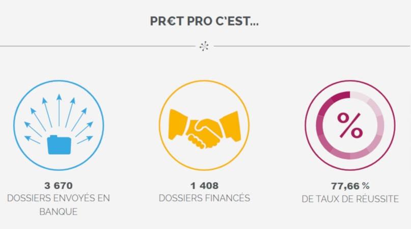 pretpro.fr organise le Tour de France des franchiseurs