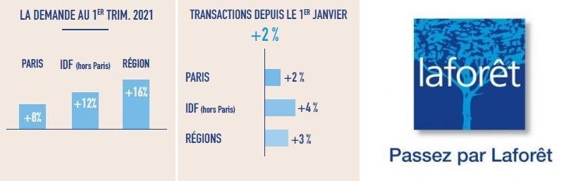 Laforêt : Focus sur le marché immobilier durant le 1er trimestre 2021