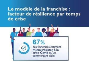 La franchise, un modèle qui a réussi à résister à la crise