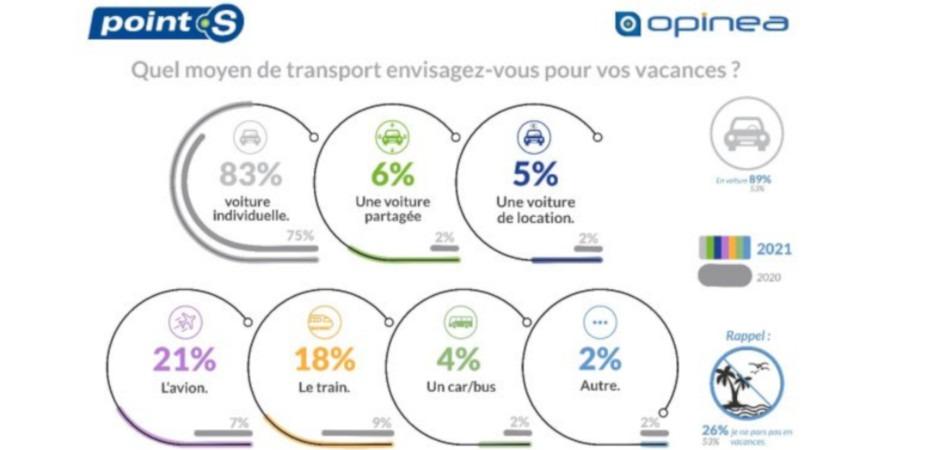 Opinea/Point S : 89 % des Français vont partir en vacances en voiture